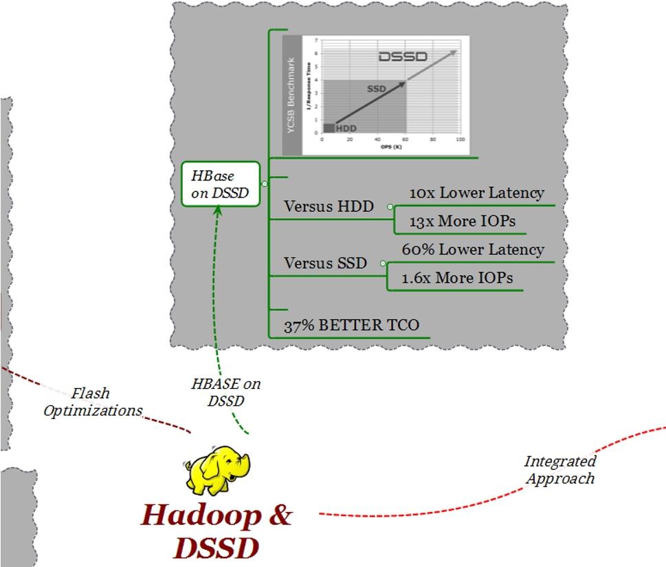 Hadoop EMC DSSD HBase