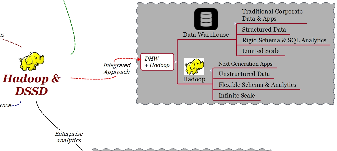 Hadoop EMC DSSD Integrated Approach