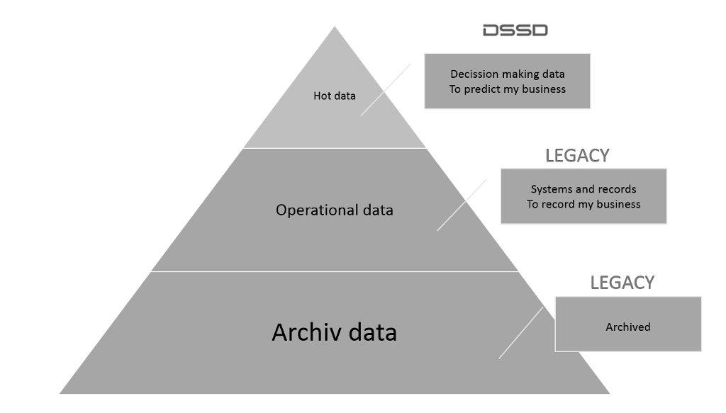 EMC DSSD Data Types