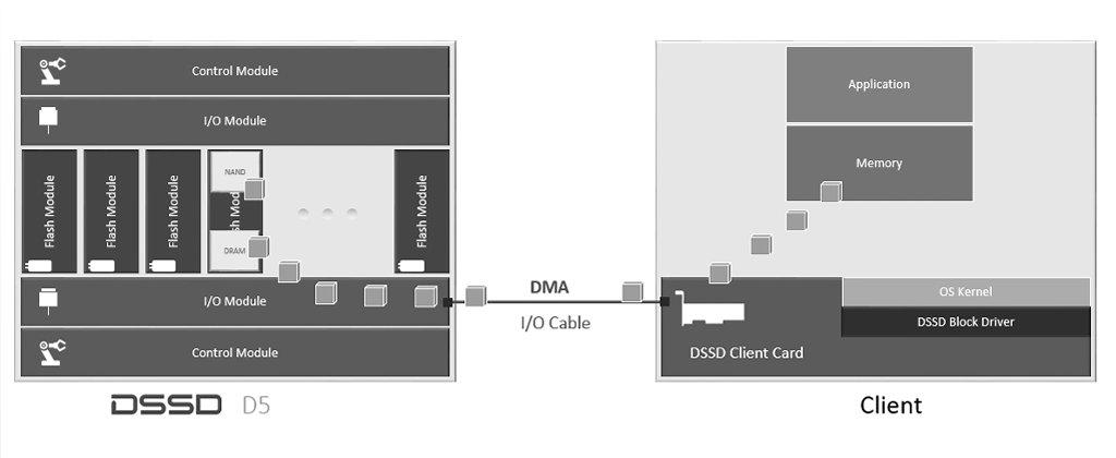 EMC DSSD IO Flow