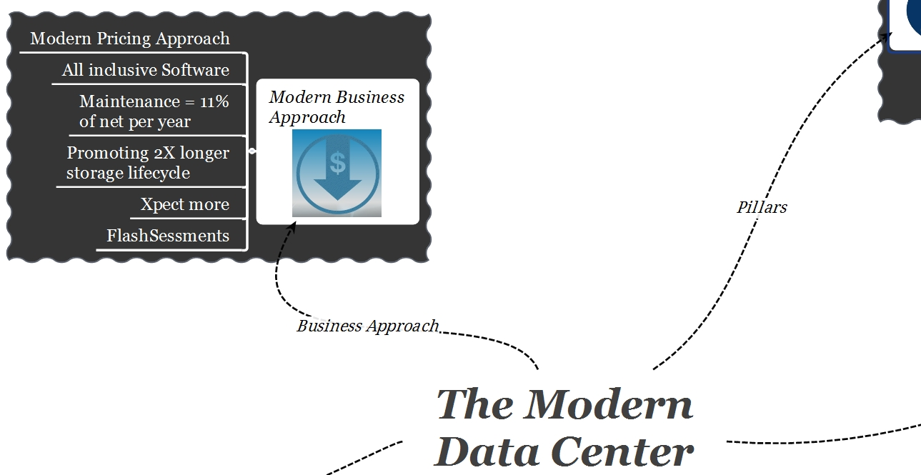 EMC Modern Data Center Business Models