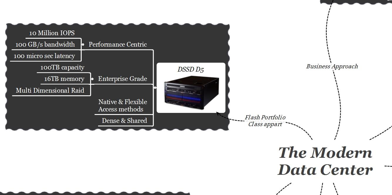 EMC Modern Data Center DSSD