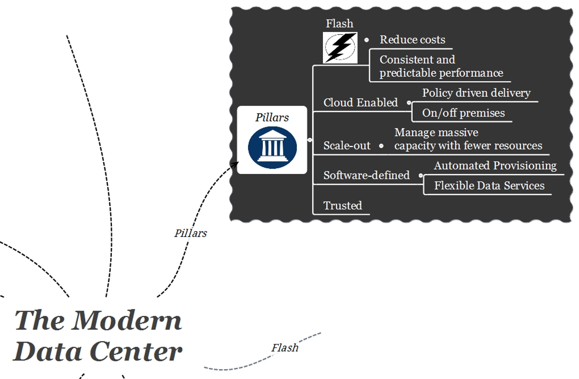 EMC Modern Data Center Pillars
