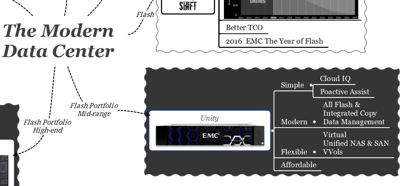 EMC Modern Data Center Unity