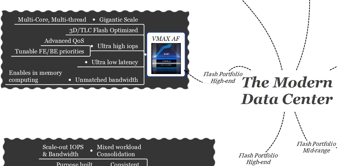 EMC Modern Data Center VMAX All Flash