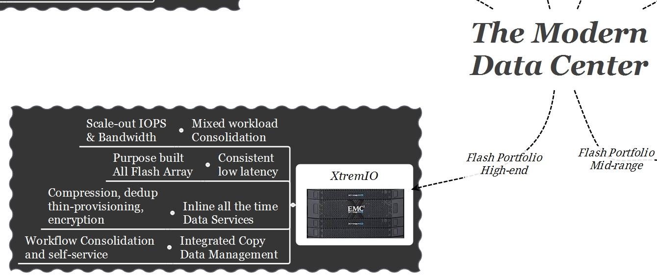 EMC Modern Data Center XtremIO