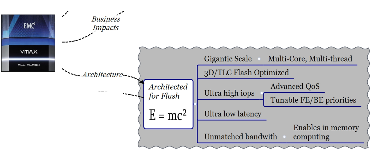 EMC VMAX All Flash Architected for Flash
