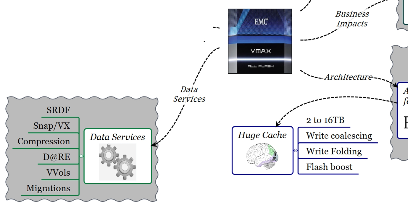EMC VMAX All Flash Data Services