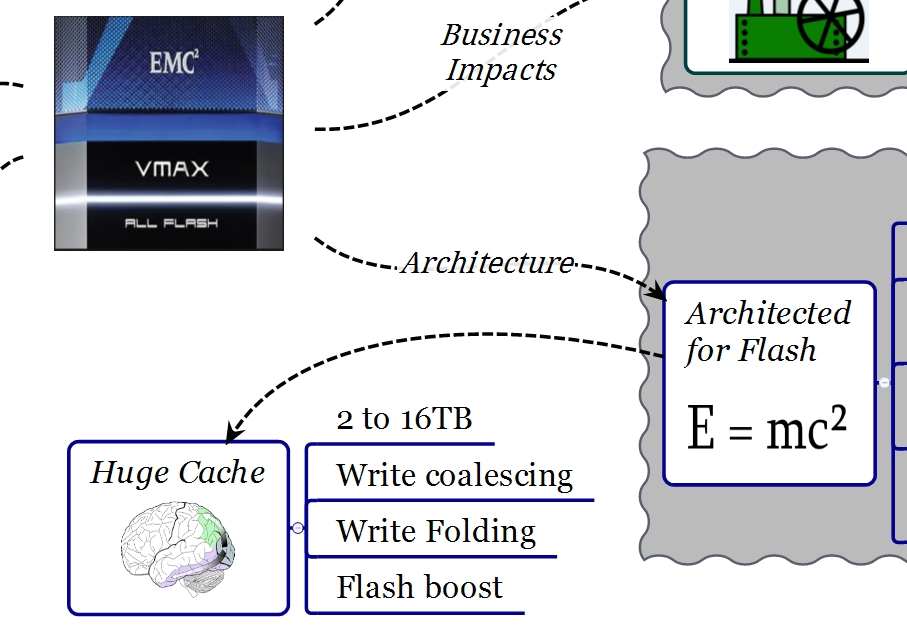 EMC VMAX All Flash Hughe Cache