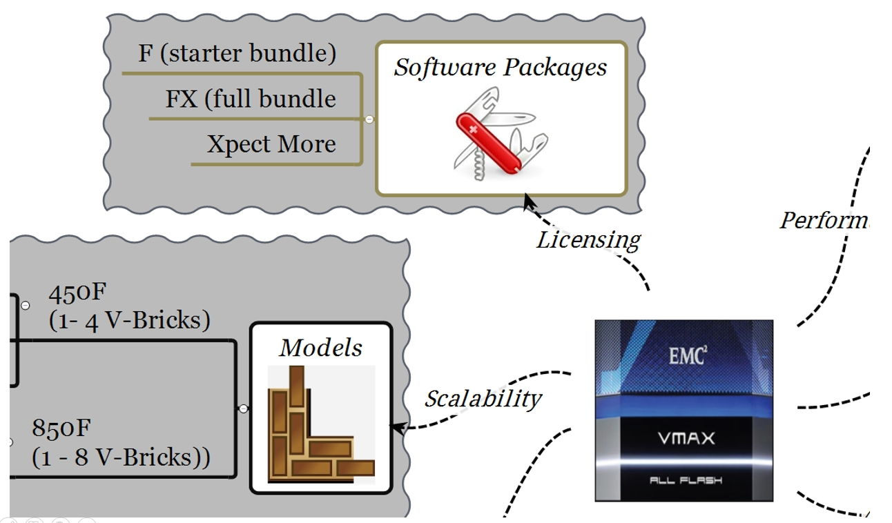EMC VMAX All Flash Software Packages