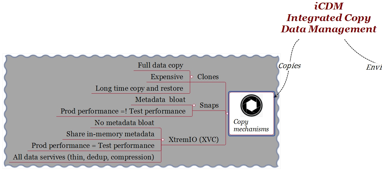 EMC XtremIO iCDM Copy Mechanisms