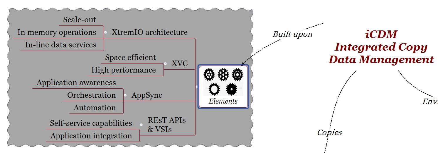 EMC XtremIO iCDM Elements