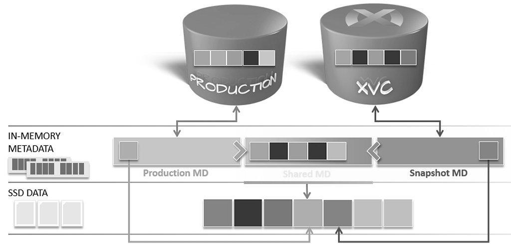 EMC XtremIO iCDM XVC