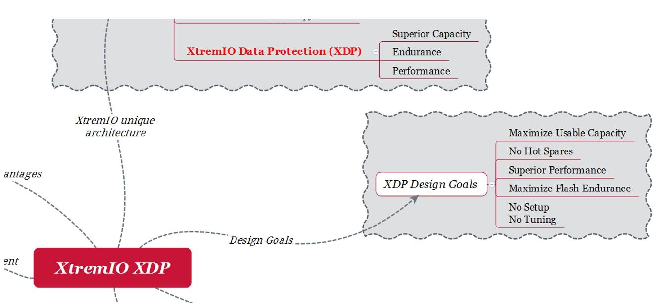 EMC XtremIO XDP design goals