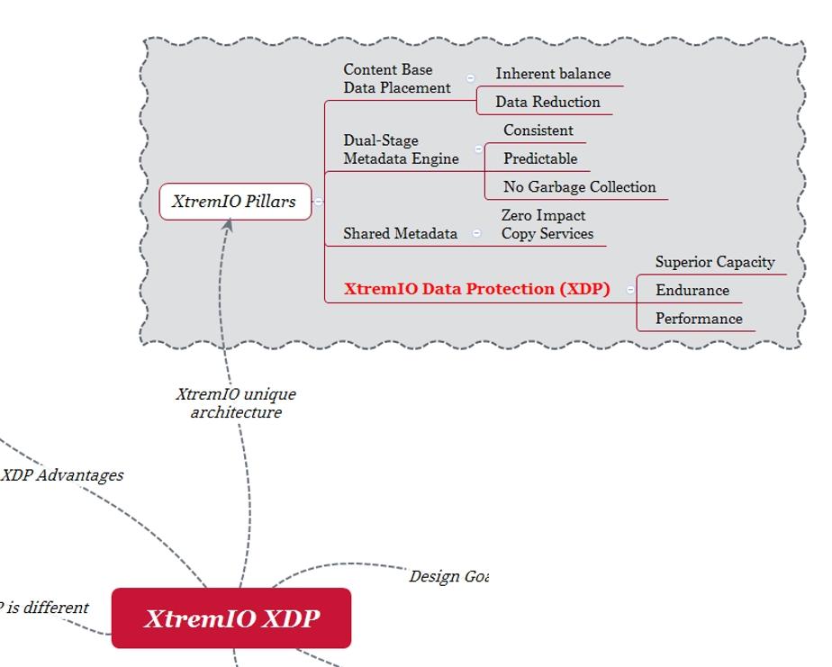 EMC XtremIO XDP Pillars