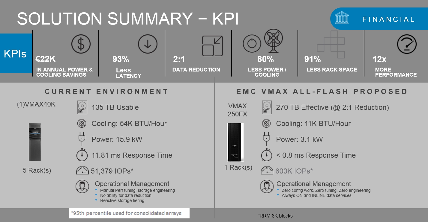 Flash Assessment KPIs