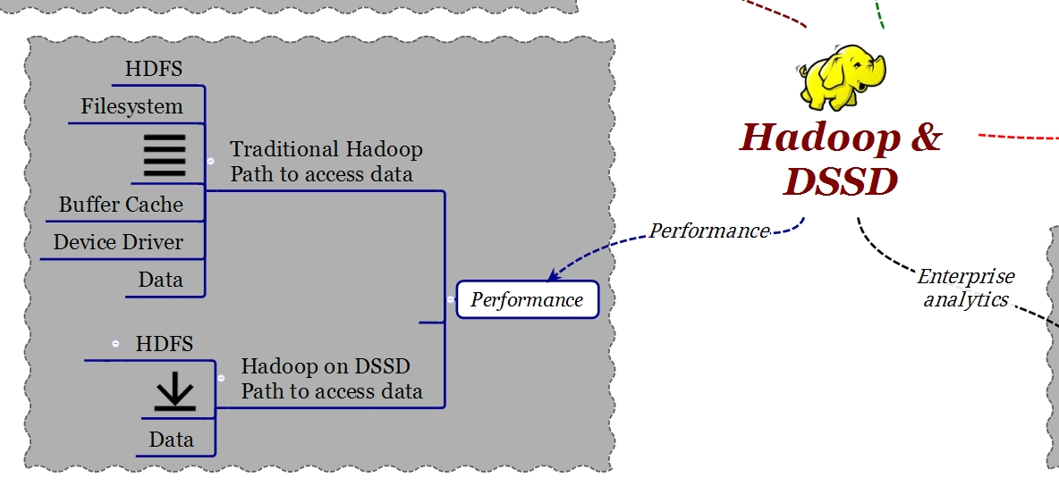 Hadoop EMC DSSD Performance