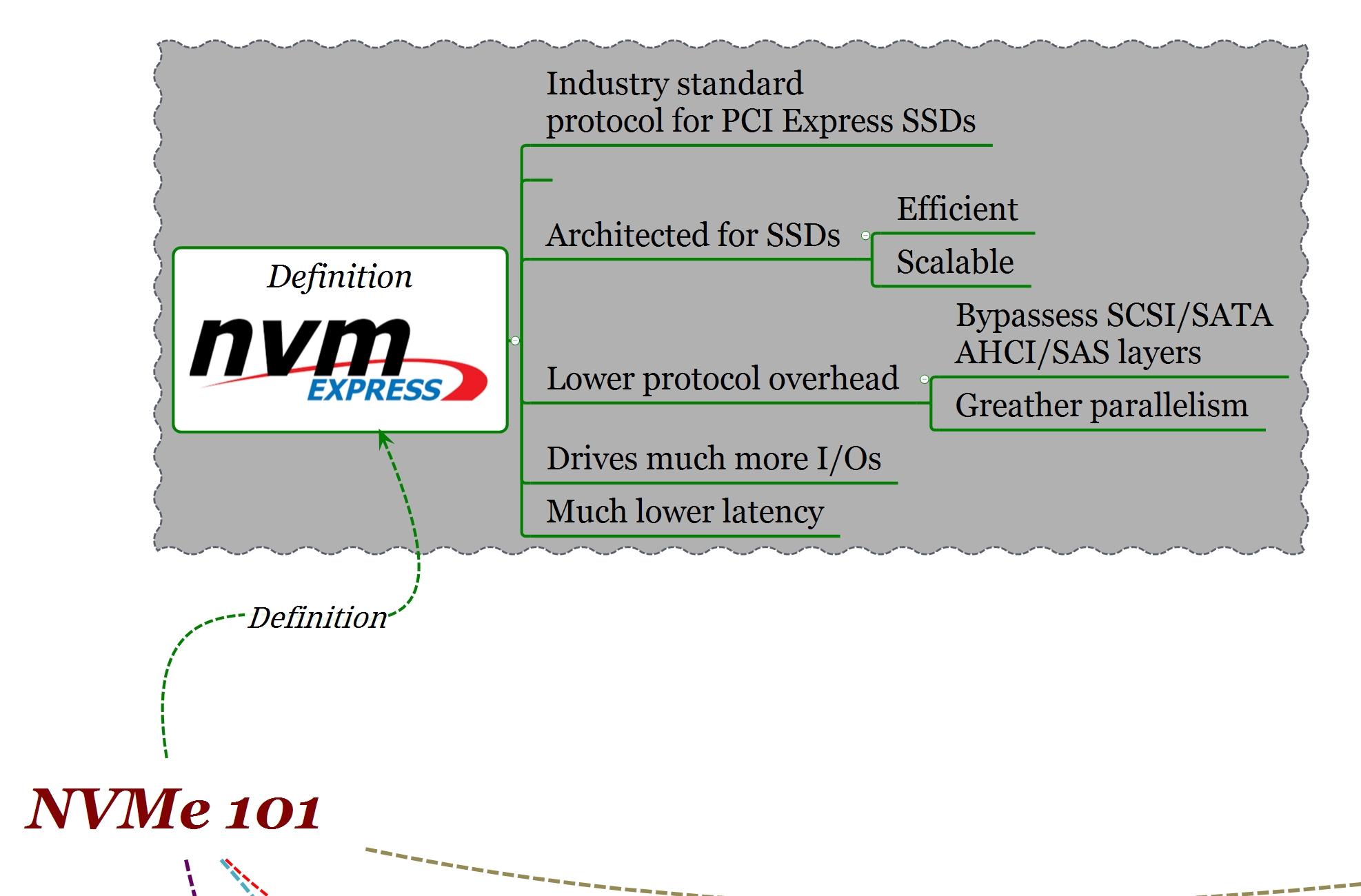 NVMe 101: Definition