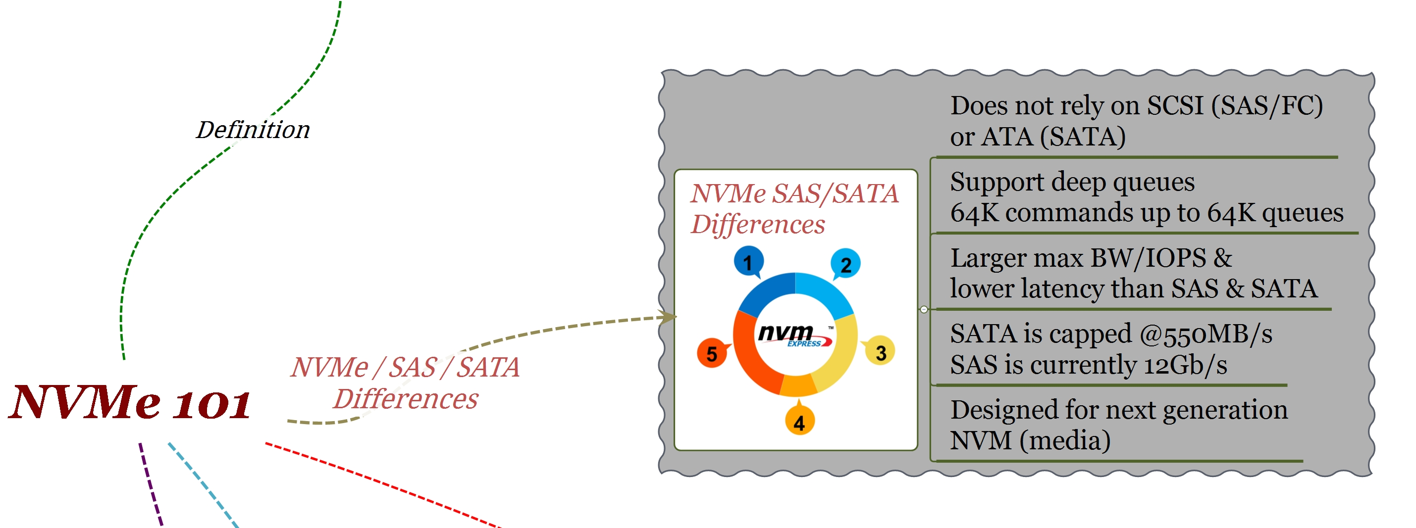 NVMe 101: NVMe / SAS / SATA differences