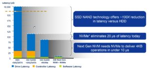 NVMe 101: NVMe SSDs