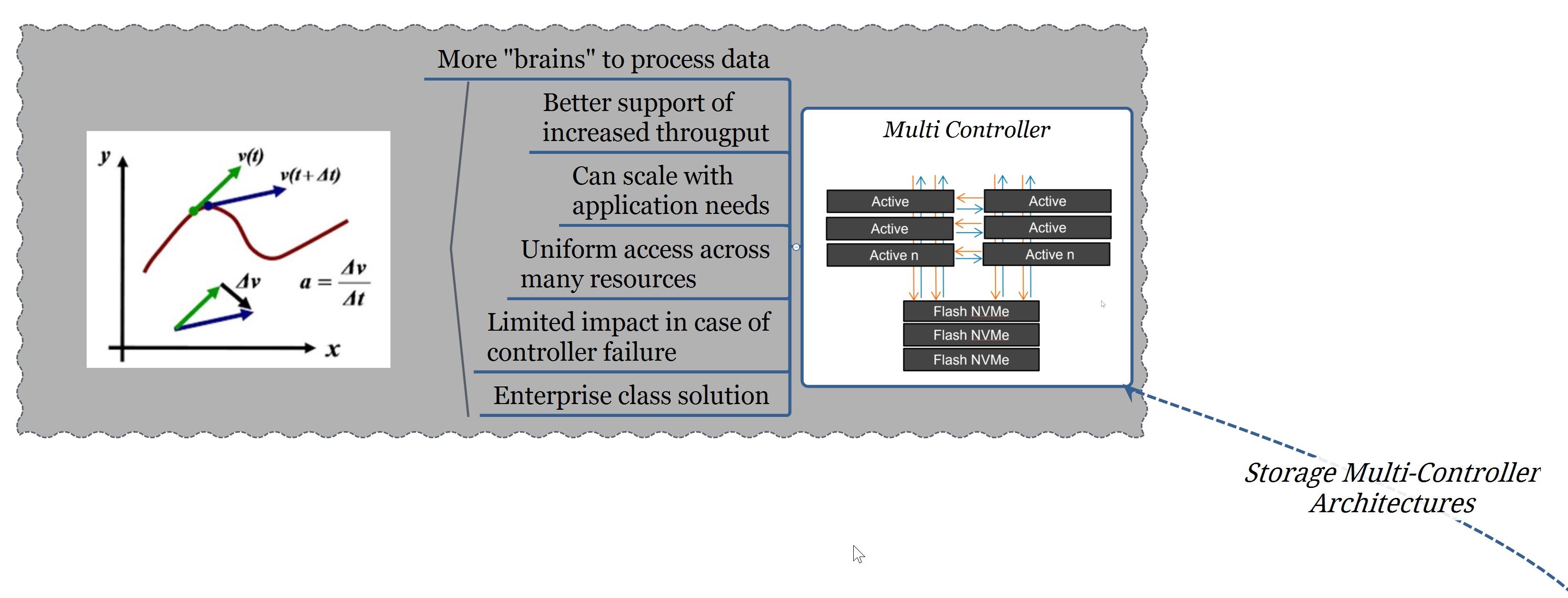 NVMe 101: storage multi-controller