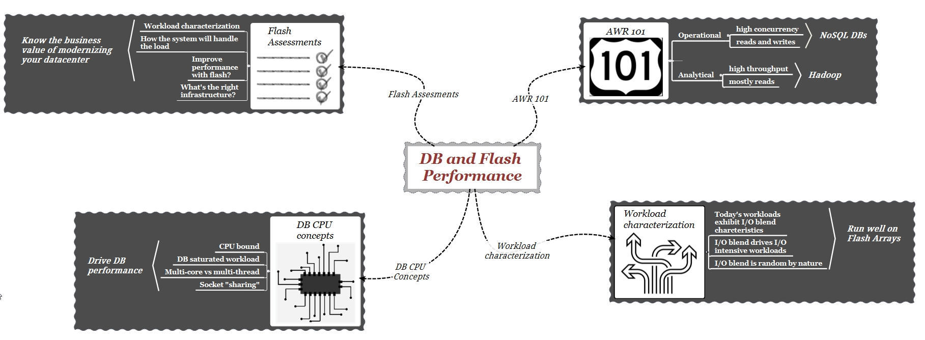 db-and-flash-performance-big-picture