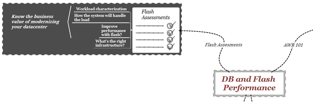 db-and-flash-performance-flash-assessments