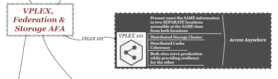 vplex-federation-101