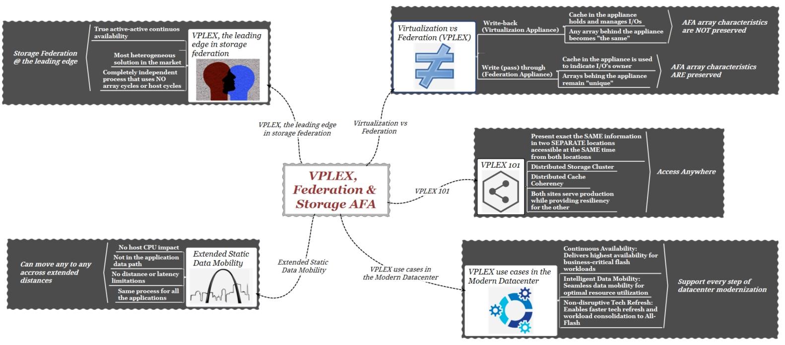 vplex-federation-big-picture