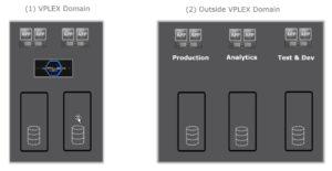 vplex-federation-domains