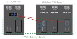 vplex-federation-extended-domain