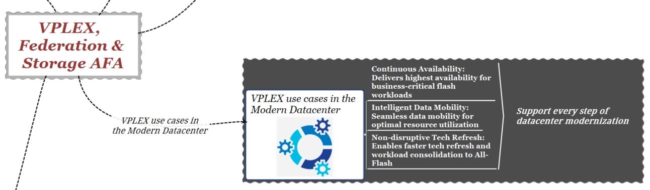 vplex-federation-use-cases