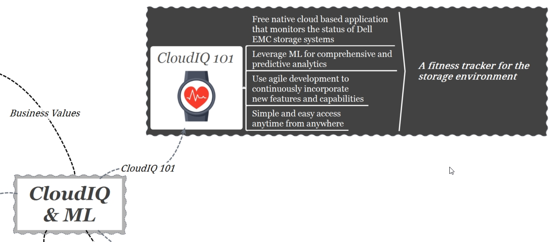 cloudIQ-machine learning-101