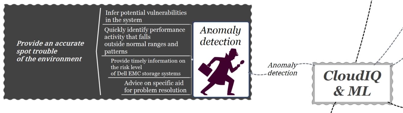 cloudIQ-machine learning-anomaly detection