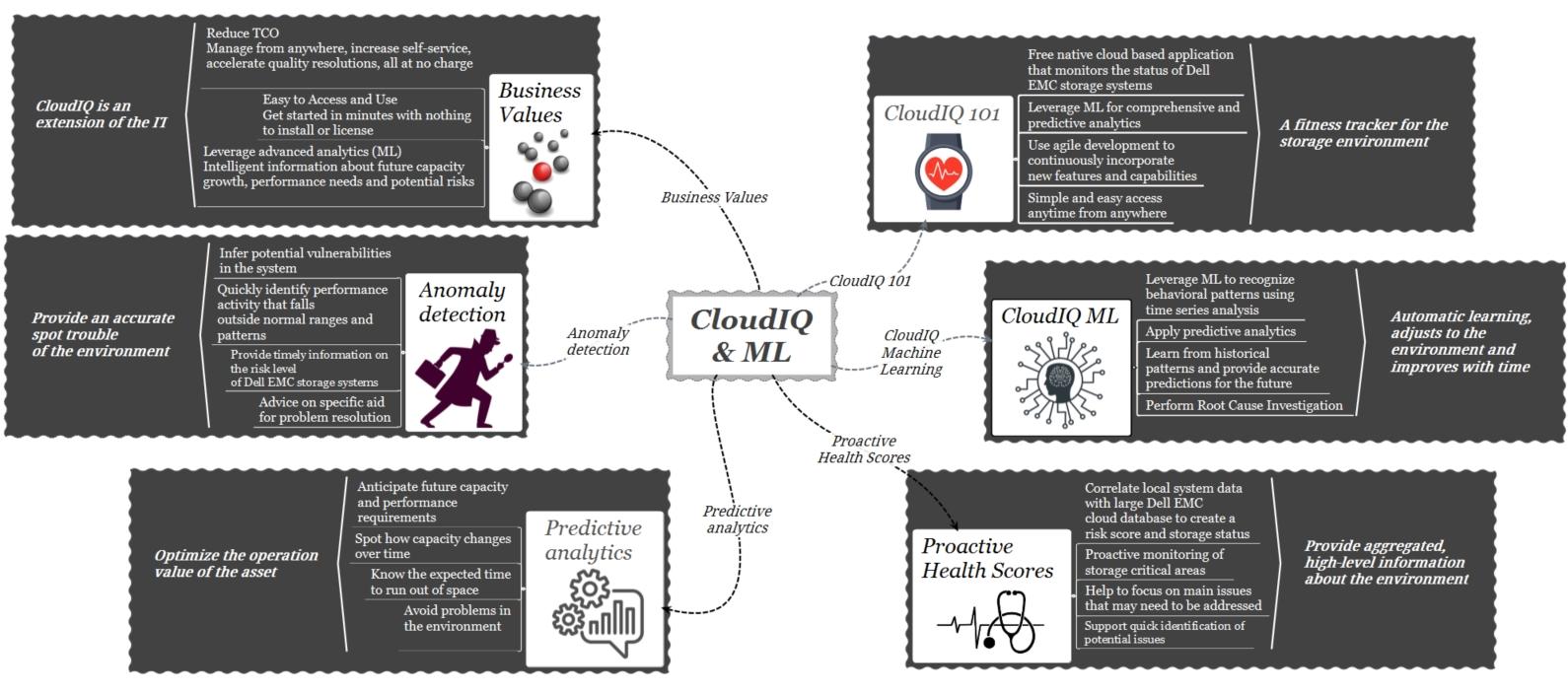 cloudIQ-machine learning-big picture