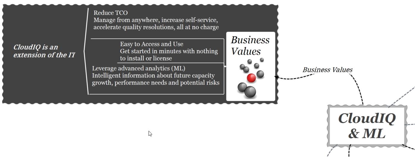 cloudIQ-machine learning-business values