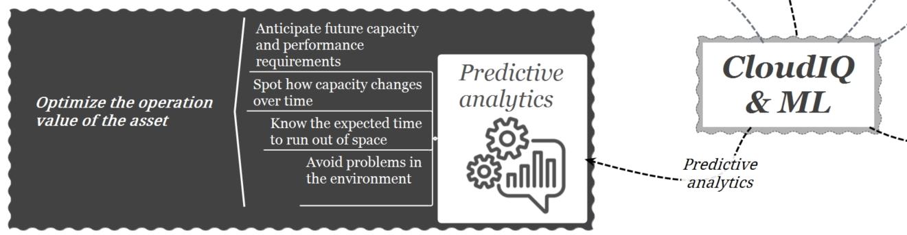 cloudIQ-machine learning-predictive analytics