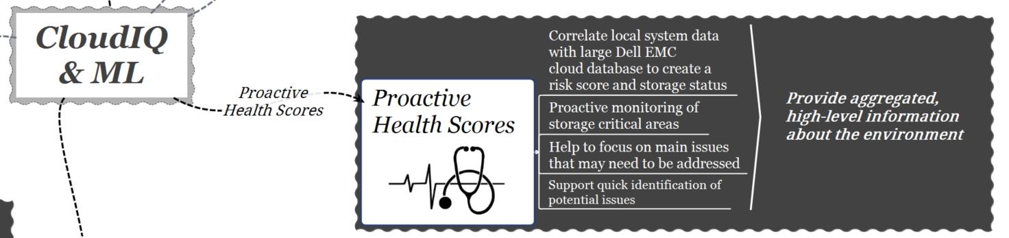 cloudIQ-machine learning-proactive health scores