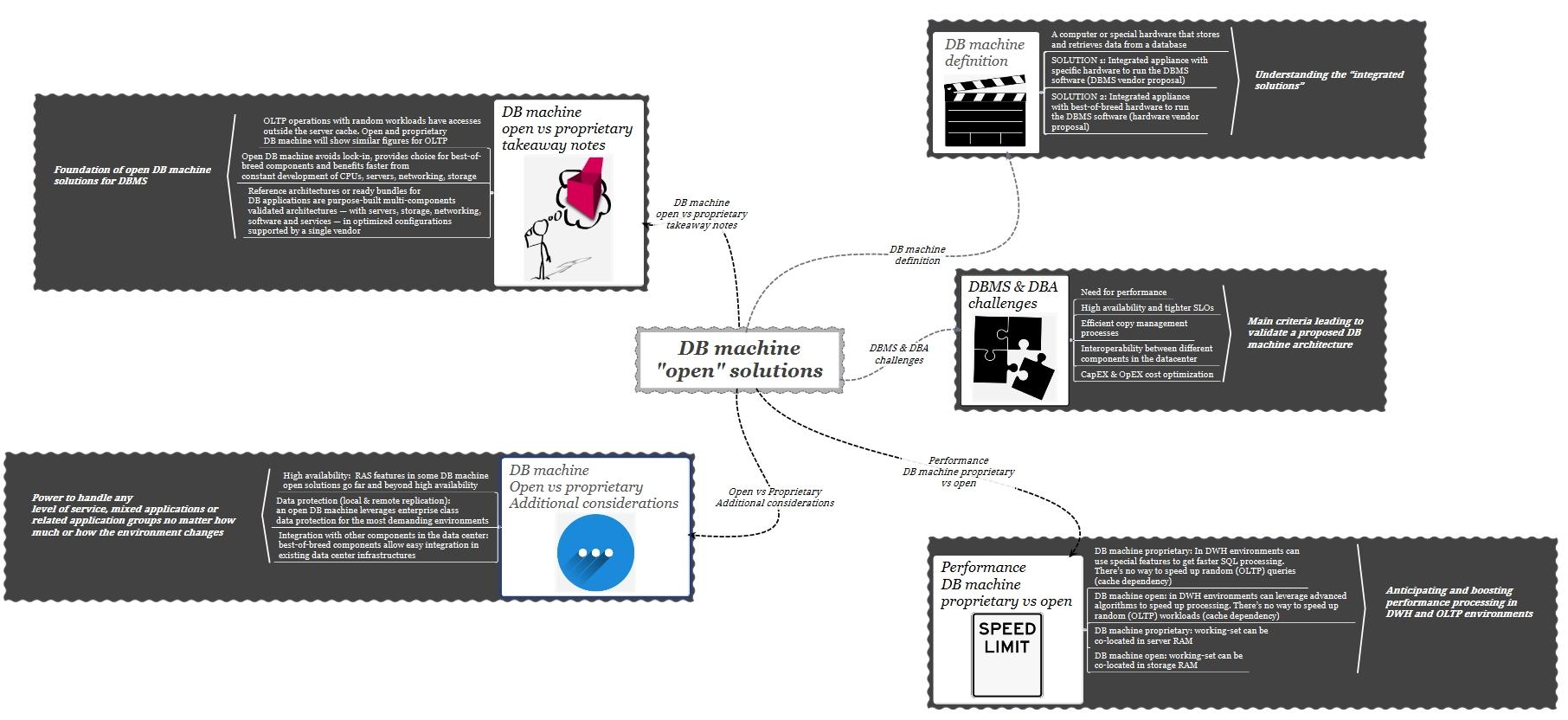 db machine open - big picture
