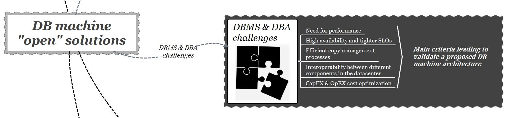db machine open - dbms challenges
