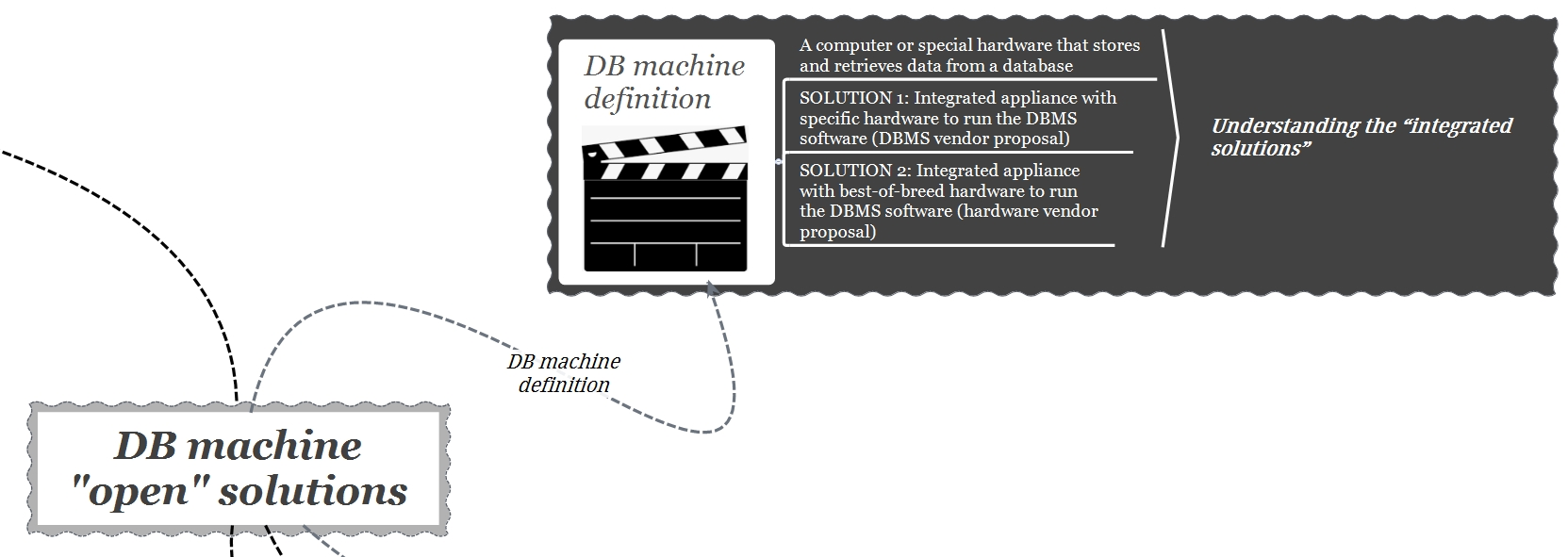 db machine open - definition