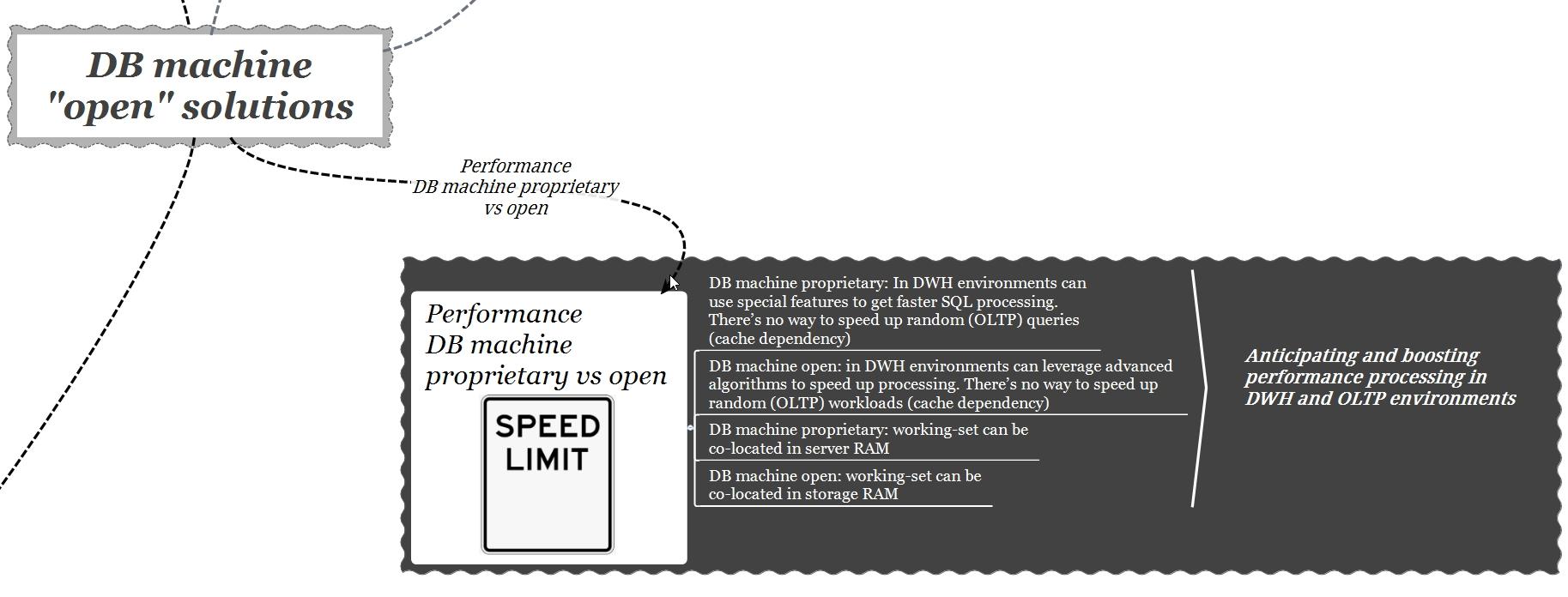 db machine open - performance