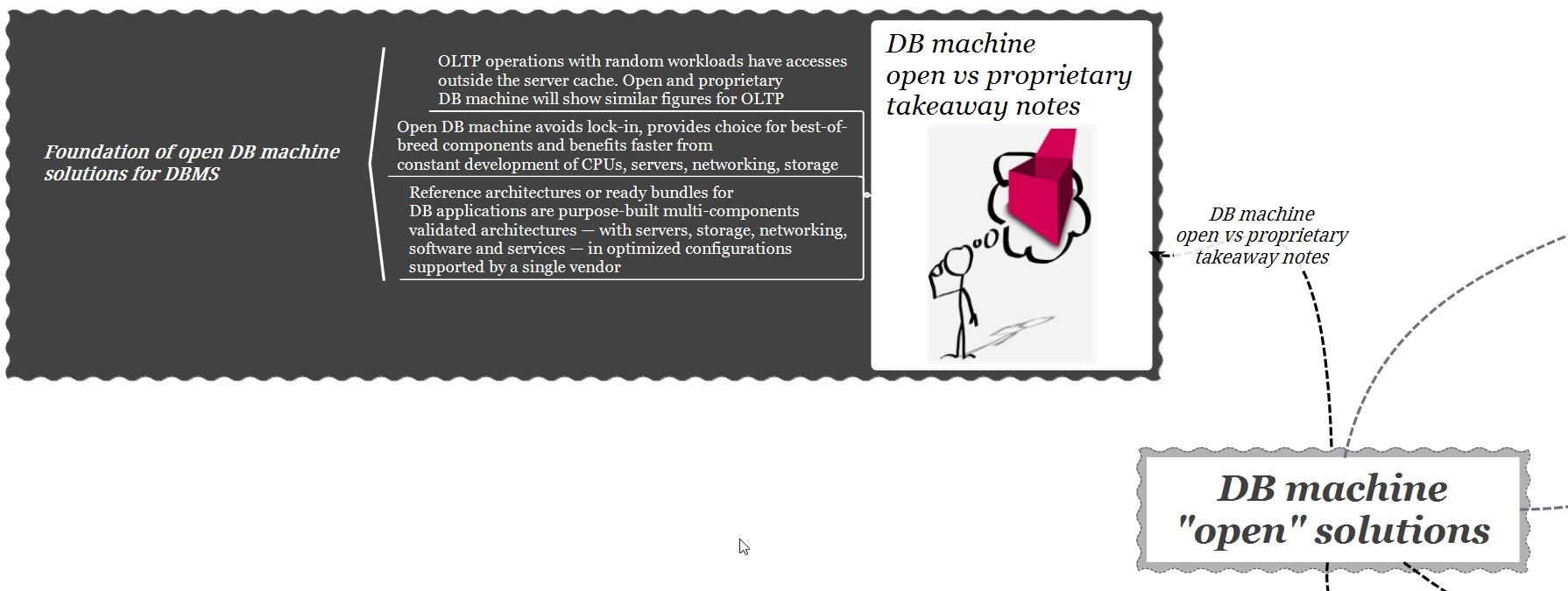 db machine open - takeaway notes