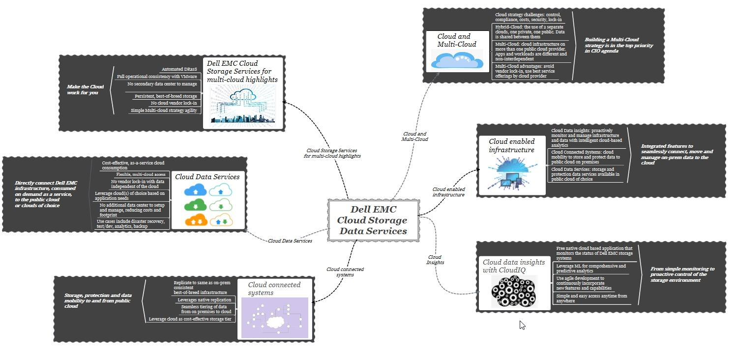 dell emc cloud storage services - big picture