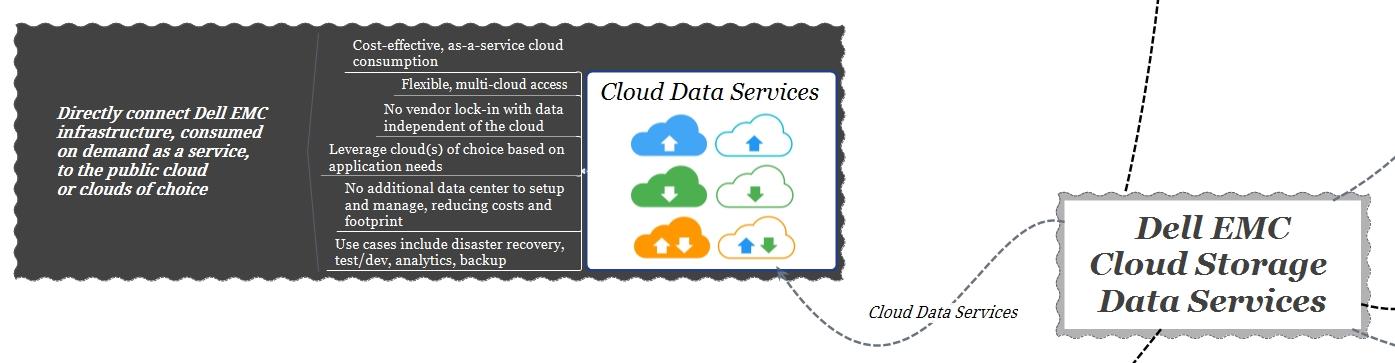 dell emc cloud storage services - cloud data services