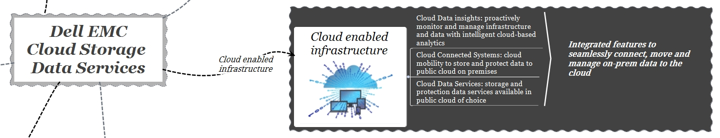 dell emc cloud storage services - cloud enabled infrastructure