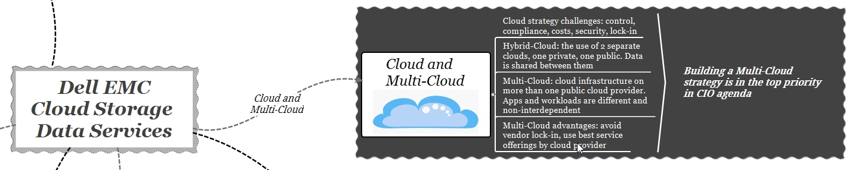 dell emc cloud storage services - cloud & multi-cloud