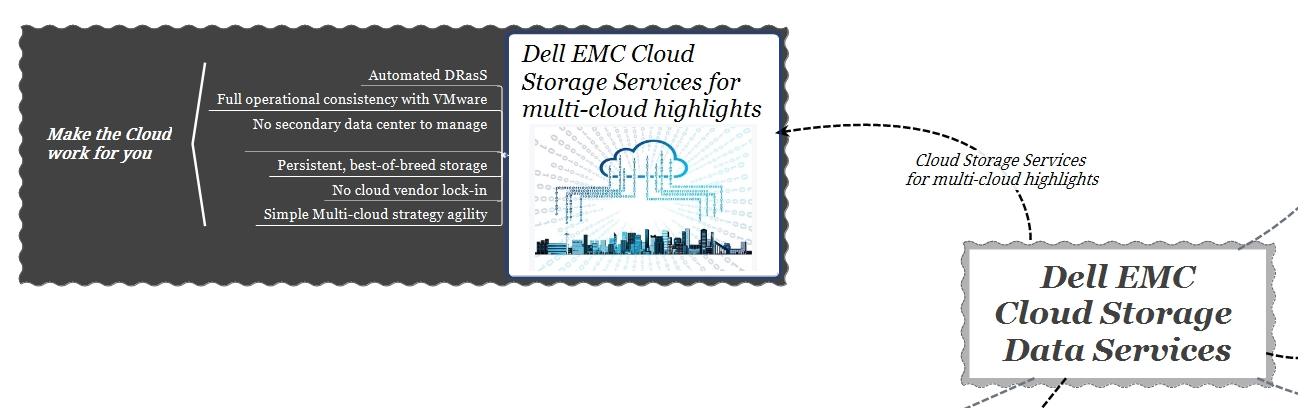dell emc cloud storage services - highlights