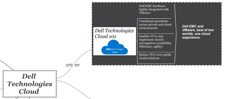 dell technologies cloud - 101