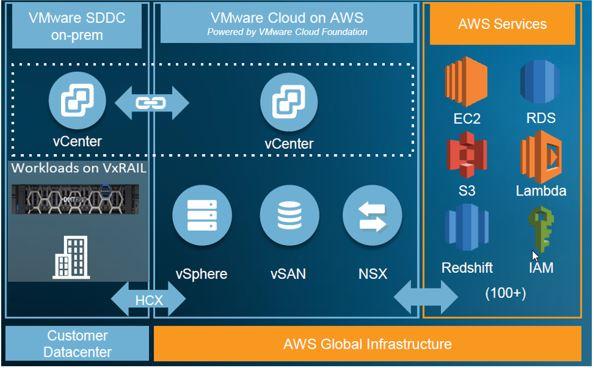 dell technologies cloud - HCX